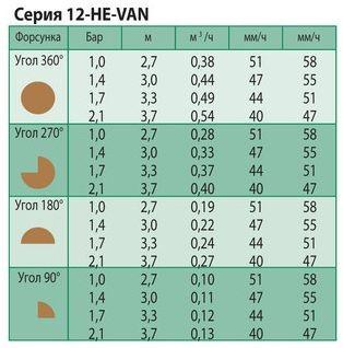 Технические характеристики форсунки Rain Bird 12-HE-VAN