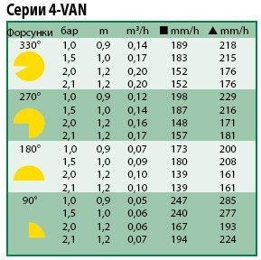Технические характеристики форсунки Rain Bird 4-VAN